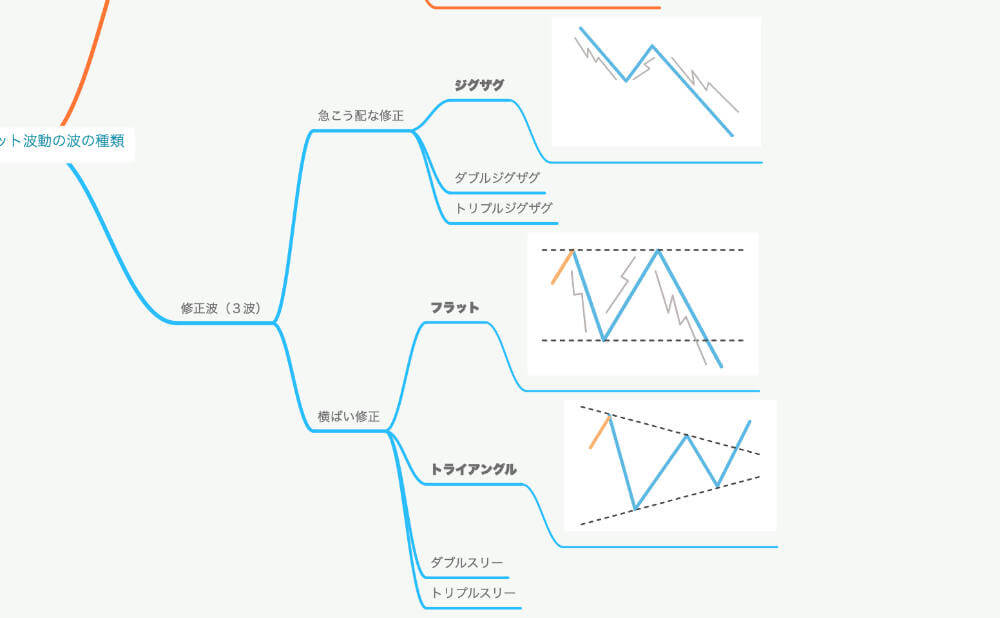 ジグザグ・フラット・トライアングルの波形の画像