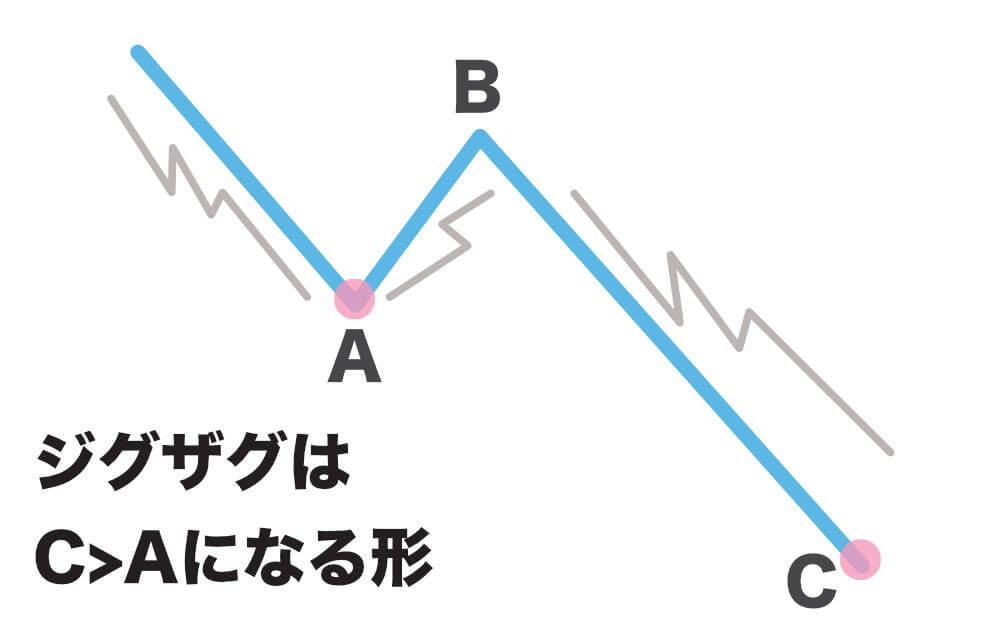 修正波の波形パターン図解4