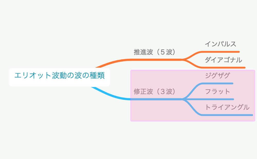 修正波の波形パターン図解1