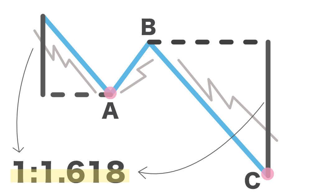 修正波の波形パターン図解5
