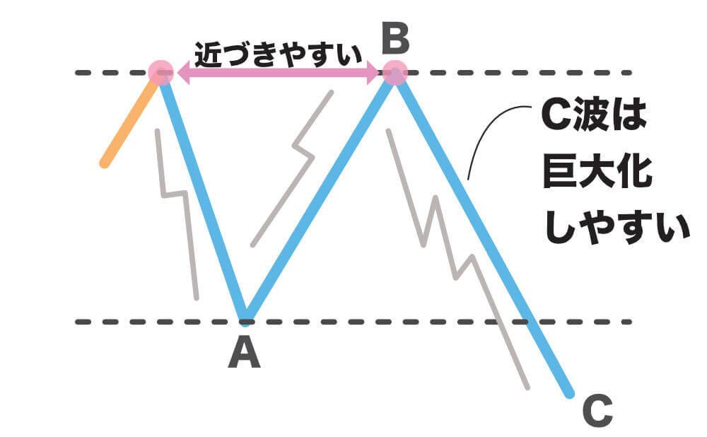 修正波の波形パターン図解 フラット