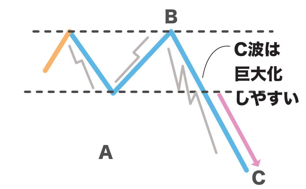 修正波の波形パターン図解 エクステンション