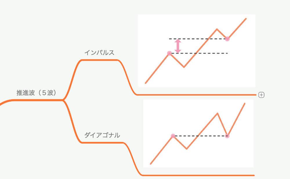 推進波の波形パターン