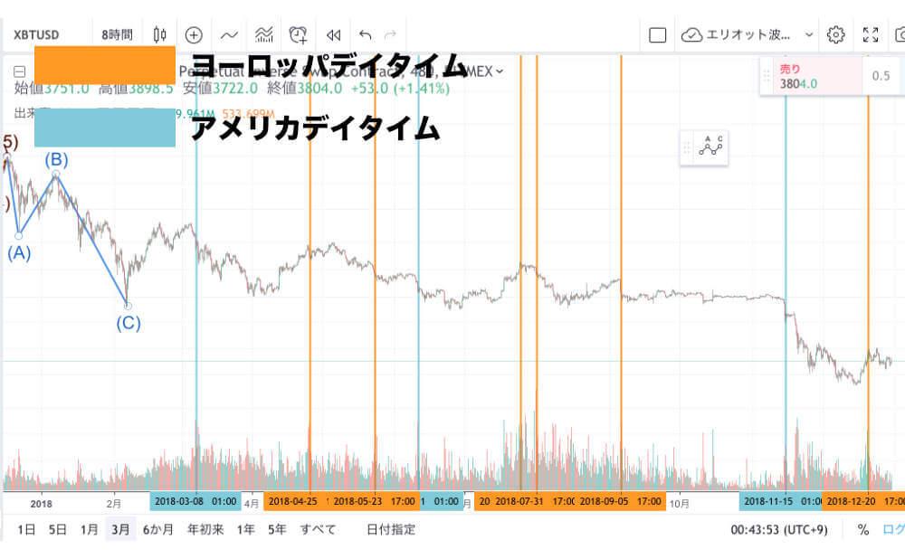 チャート上で取引高が高まる時間帯の画像
