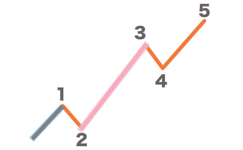エリオット波動で3波が一番ながい場合の画像