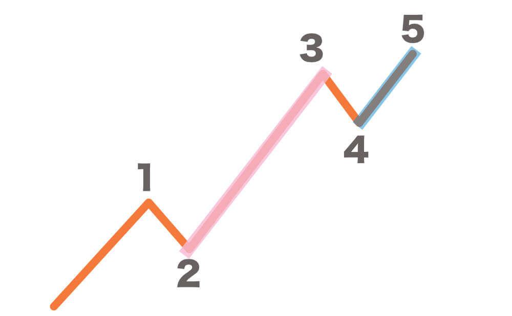 5波が一番短いインパルス