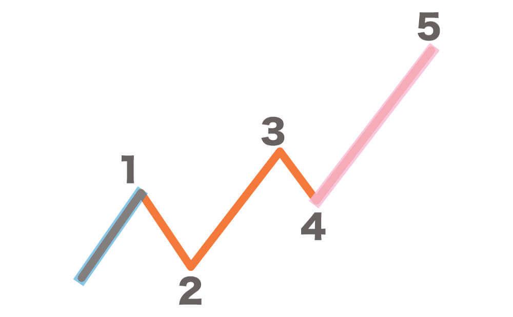 5波が一番ながいインパルス