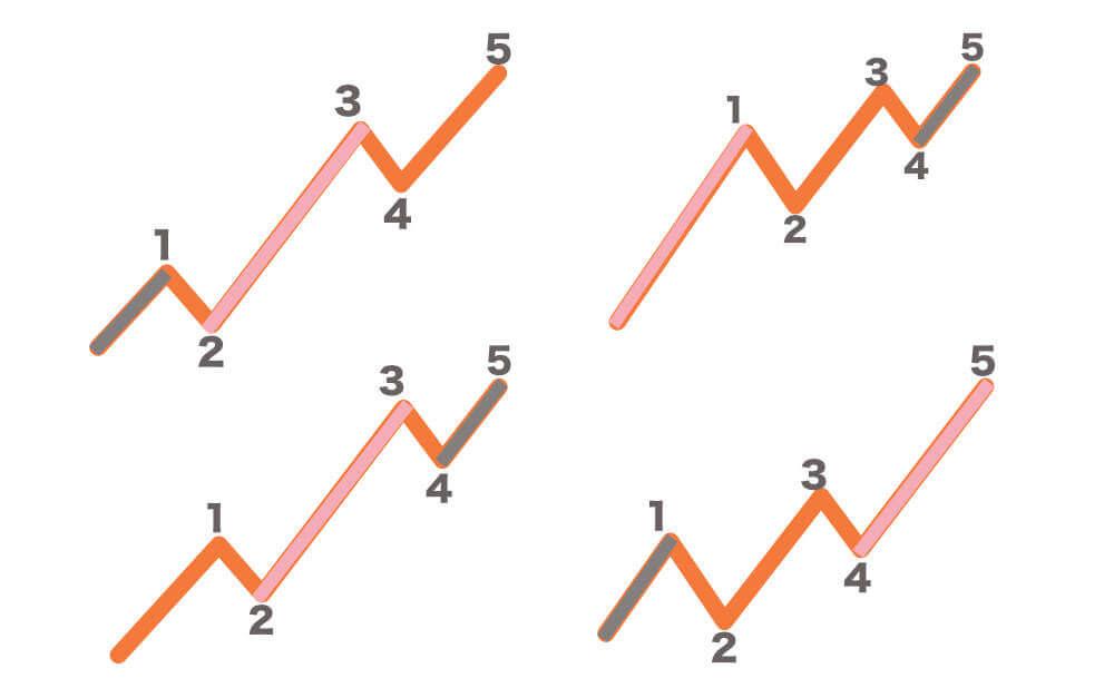 エリオット波動において3波が一番短くなることはないの画像