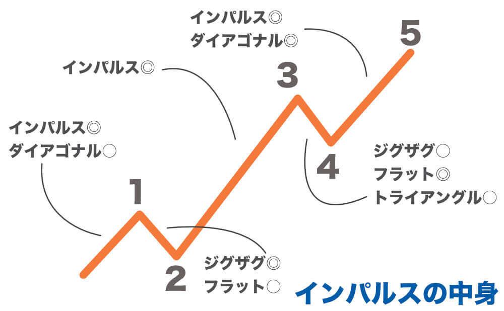 インパルスの中身(副次波)の画像