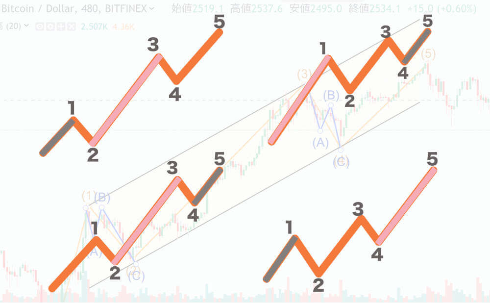 エリオット波動(ウェーブ)インパルスのパターン集 まとめ画像