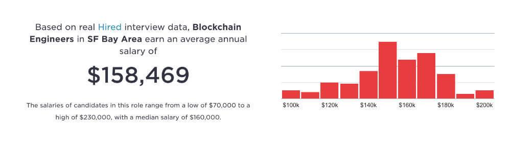 HIRED調査:ブロックチェーンエンジニアの平均給与の画像