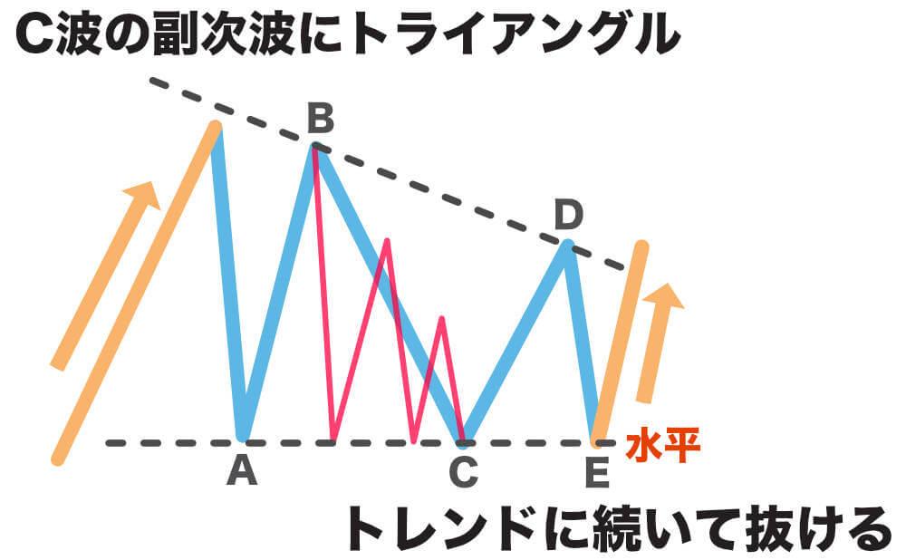 C波が複雑化したトライアングルの画像