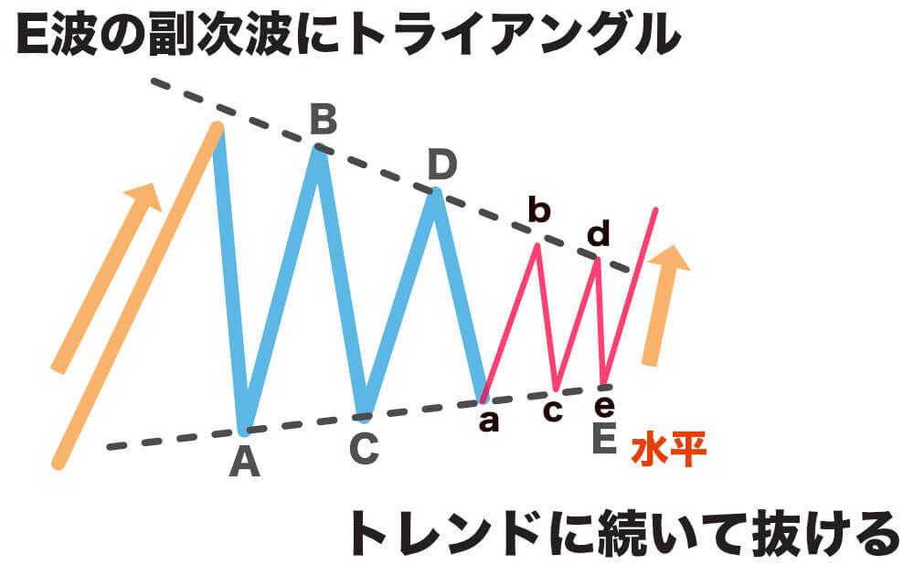E波も延長化しやすいの画像