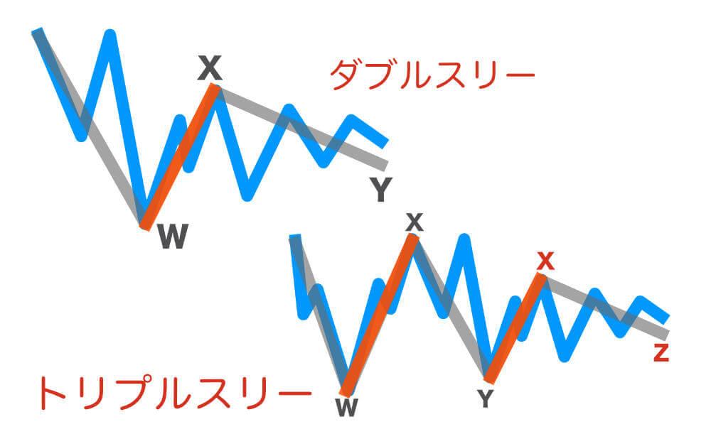 ダブルスリーとトリプルスリー(複合修正波)の画像