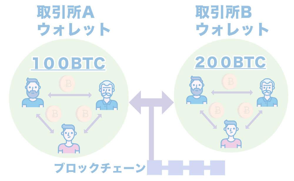 マルチシグ対応の仮想通貨取引所 まとめの画像