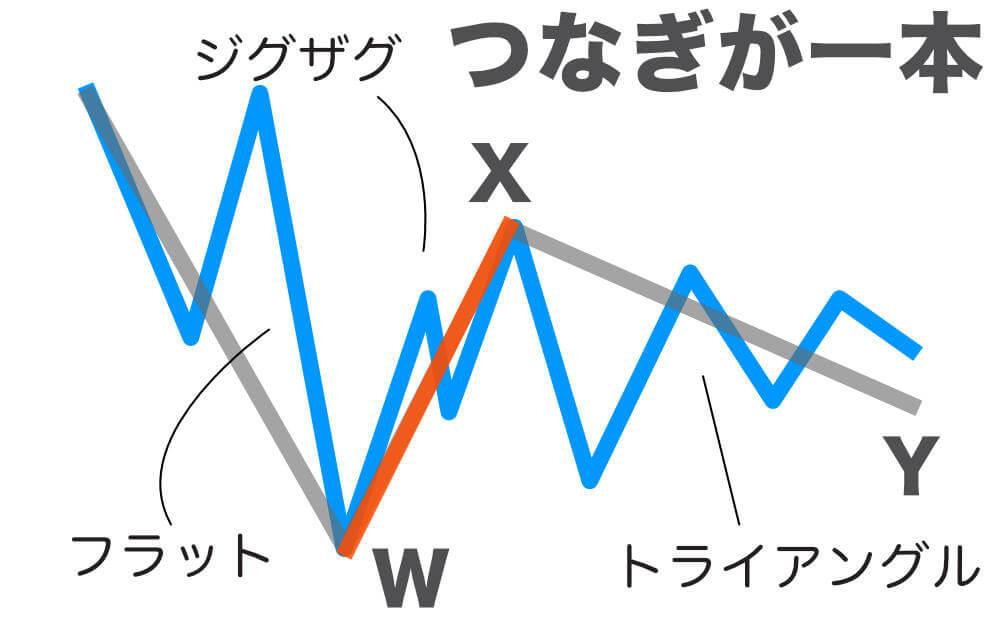フラット→ジグザグ→トライアングルの画像