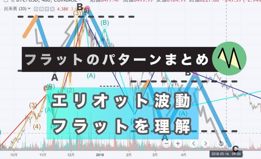 エリオット波動(ウェーブ)フラットのパターン集 サムネイル