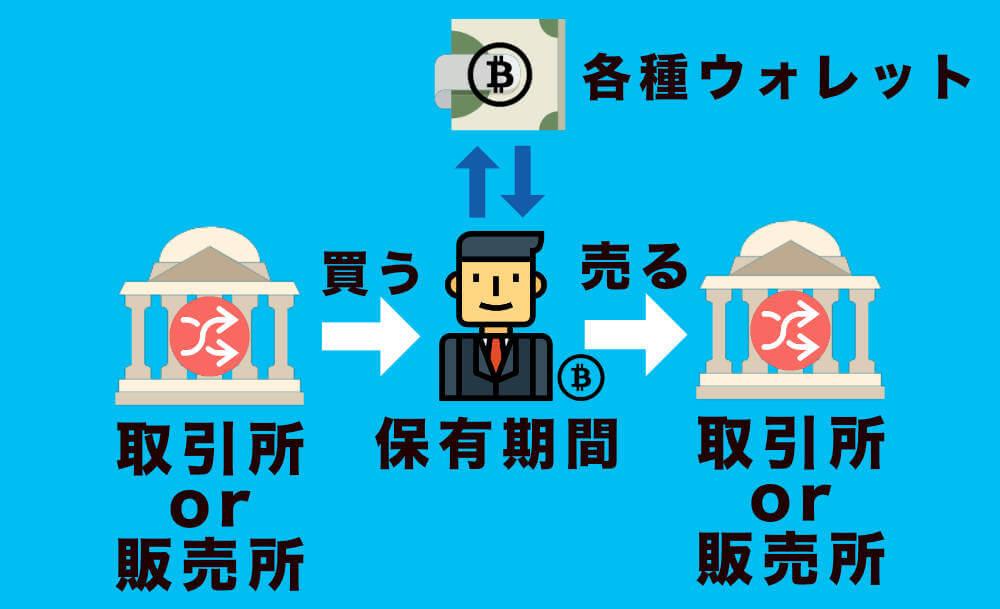 長期保有する人の場合の画像1 ビットコインの買い方と売り方