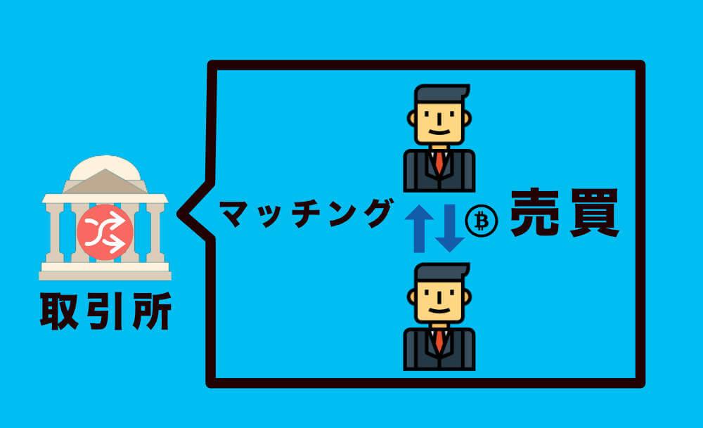 販売所か取引所の説明画像 ビットコインの買い方と売り方