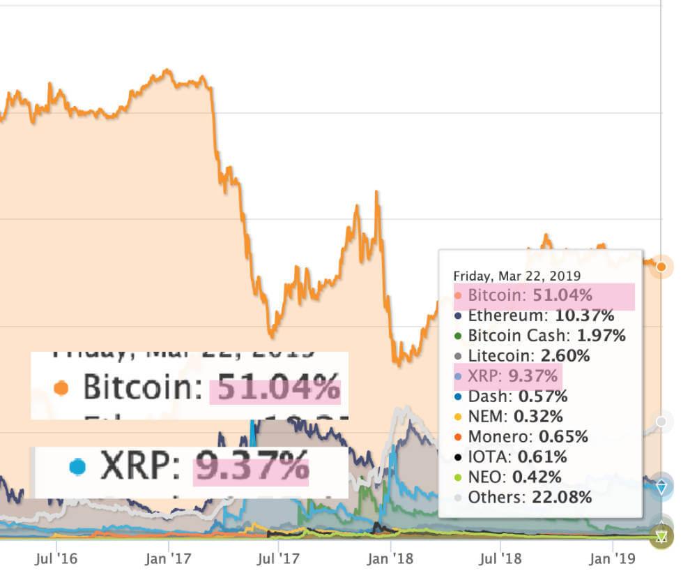 リップルがビットコインの時価総額を抜かす必要があるの画像