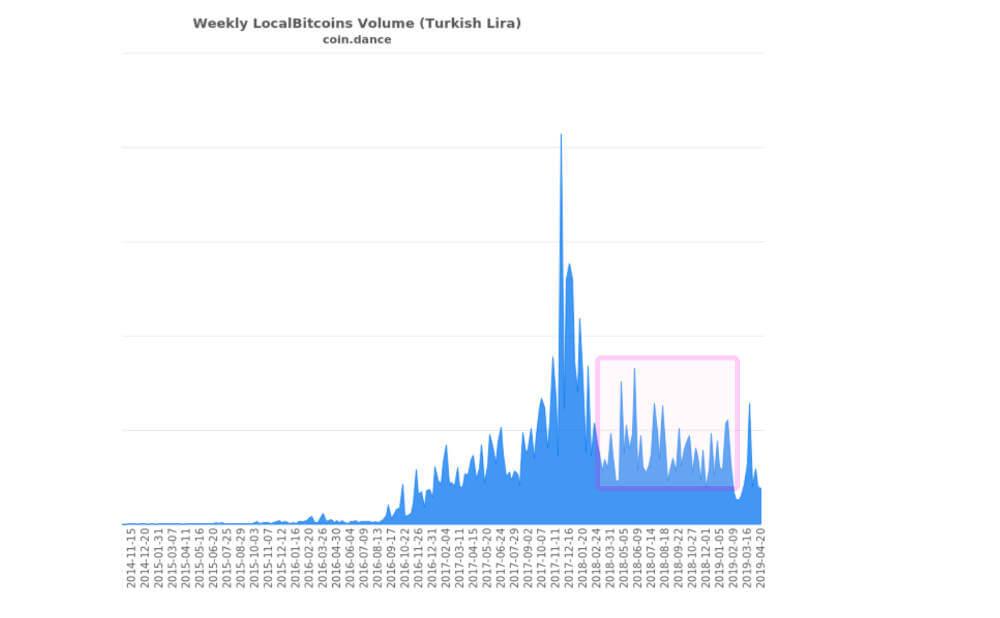 トルコのビットコイン取引高