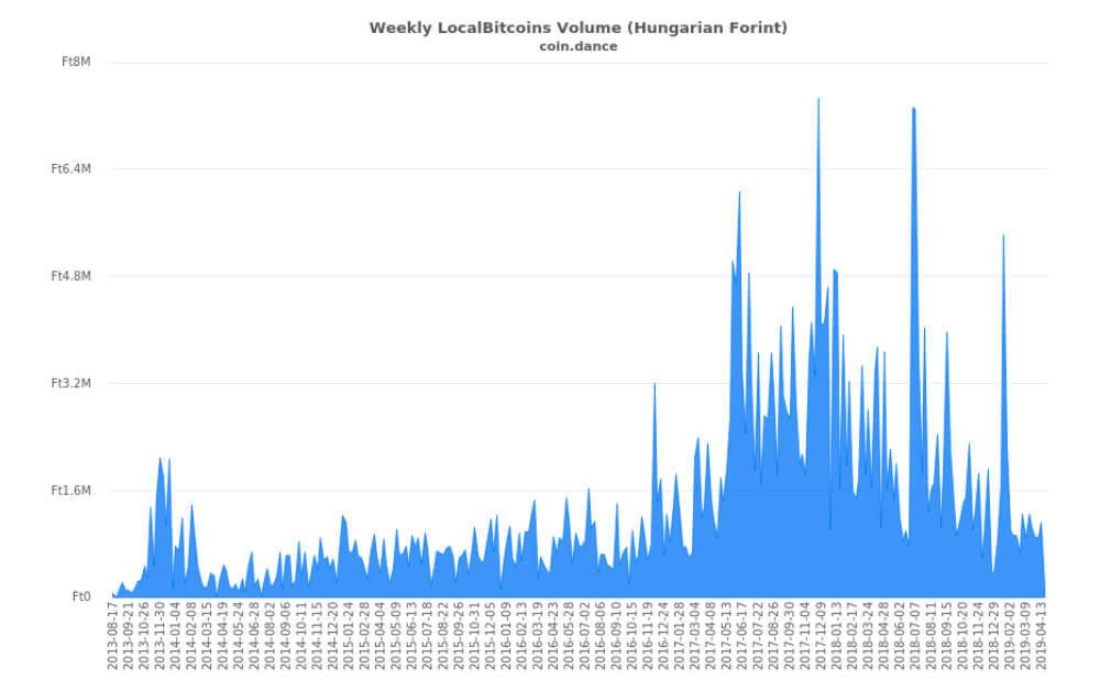 ハンガリーのビットコイン取引高