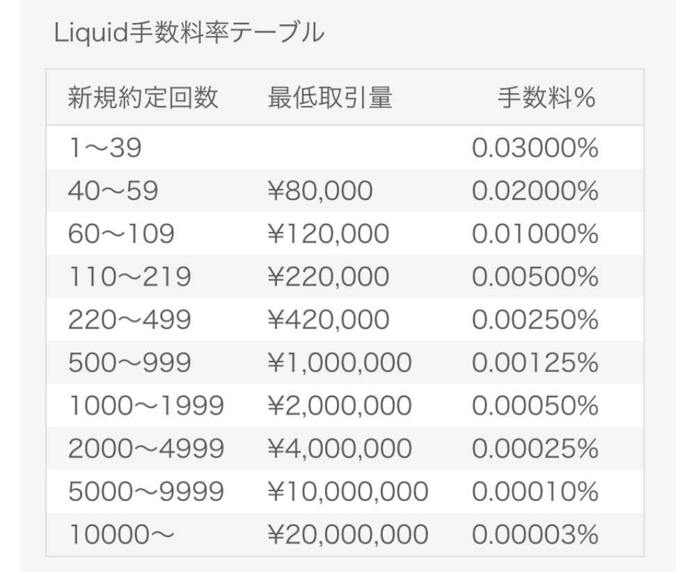 マネコは取引回数と、取引量(買いと売りの合計金額)が上の表で当てはめた手数料が必要