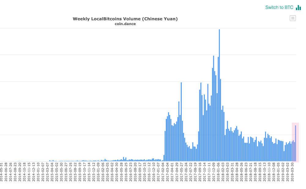 中国のビットコイン取引高