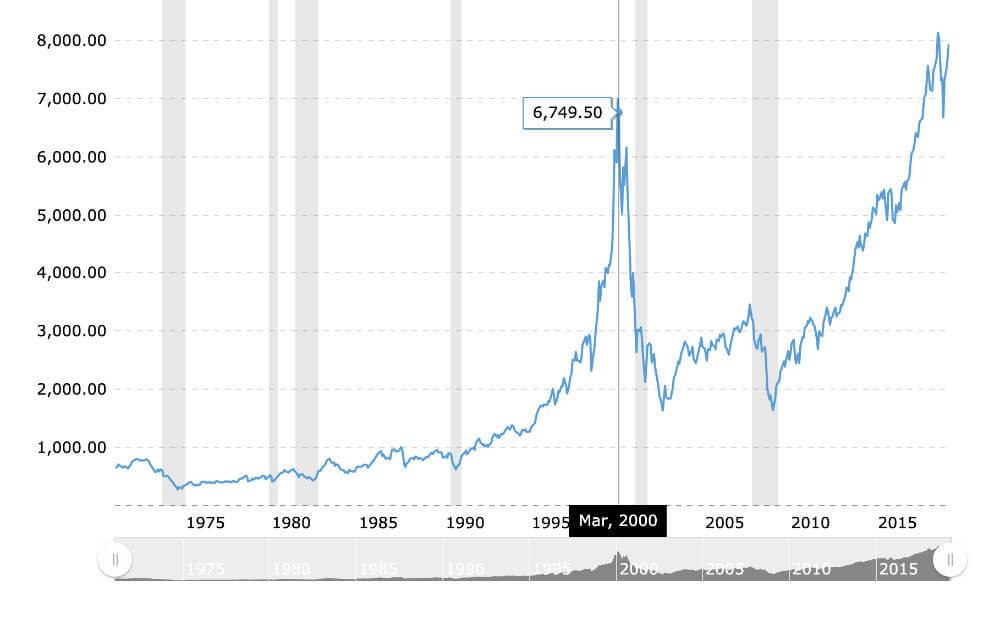 仮想通貨バブルとドットコムバブルとの共通点1
