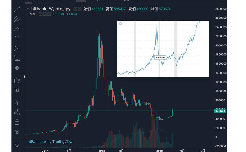 仮想通貨バブルとドットコムバブルとの共通点2