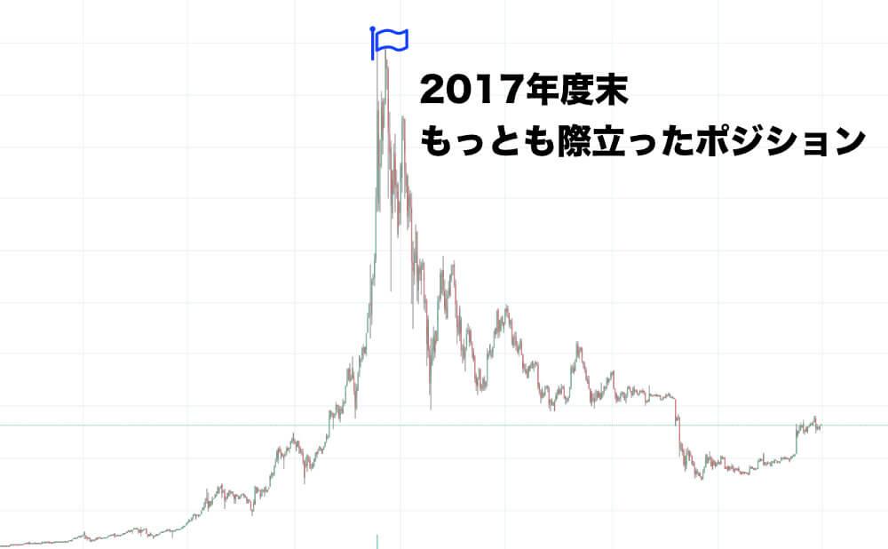 2017年度末のビットコイン値動き