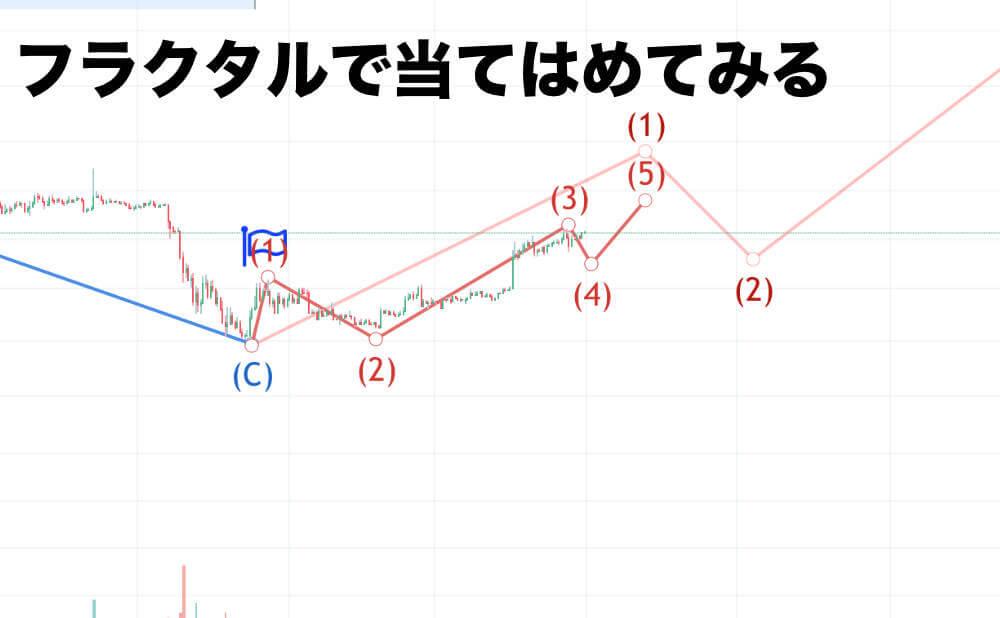 一つのシナリオとしてのエリオットウェーブを1波目に対して当てはめてみた図