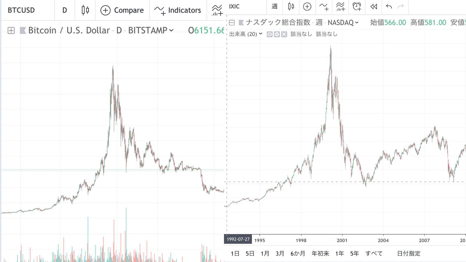 BTCの「日足」とNASDAQの「週足」の近似を表す図