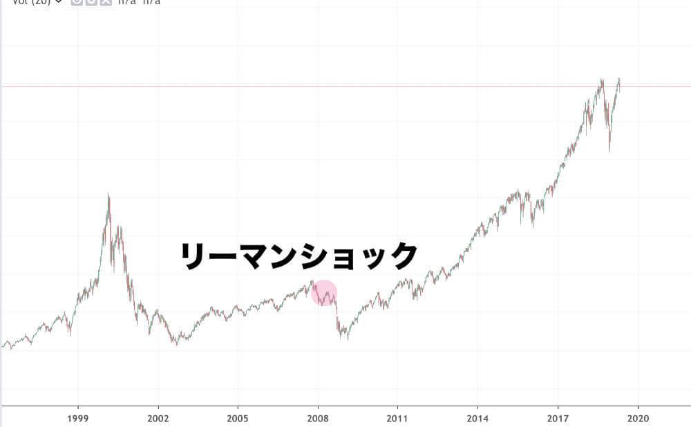 仮想通貨もリーマンショックの動きまで追従するのかは必ずしもわからないの図