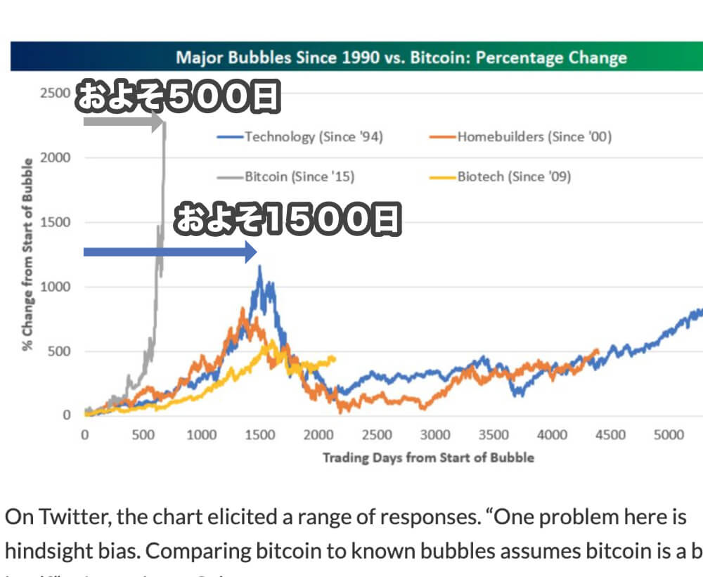ビットコインはおよそ500日、NASDAQは1500日を必要としていたことを表す図