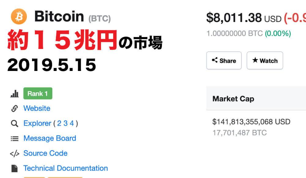 ビットコインは儲かるのか ビットコインはまだまだ価格アップする余地アリ画像