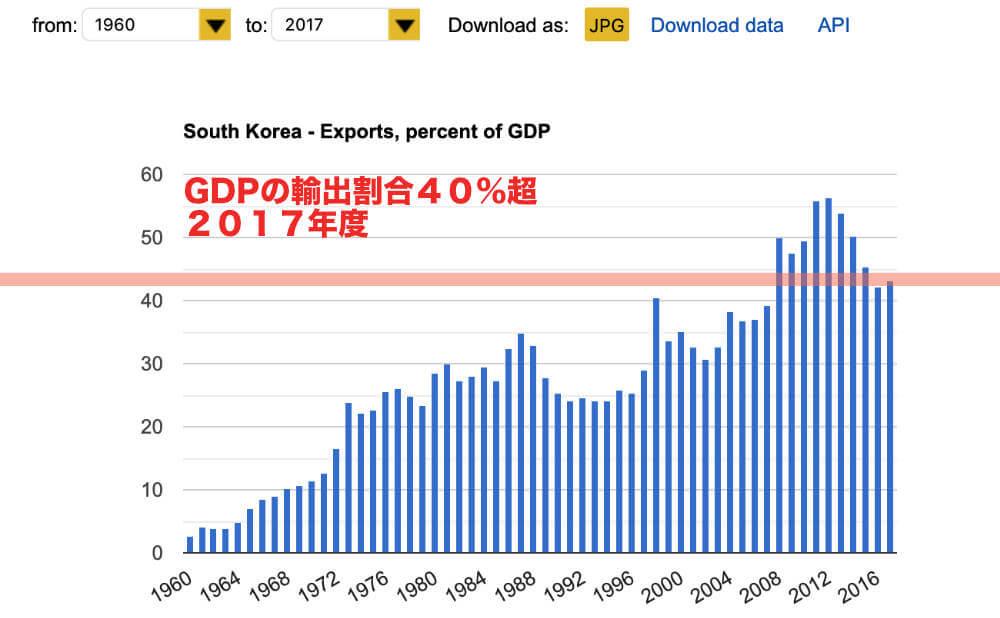 韓国の輸出におけるGDPの割合
