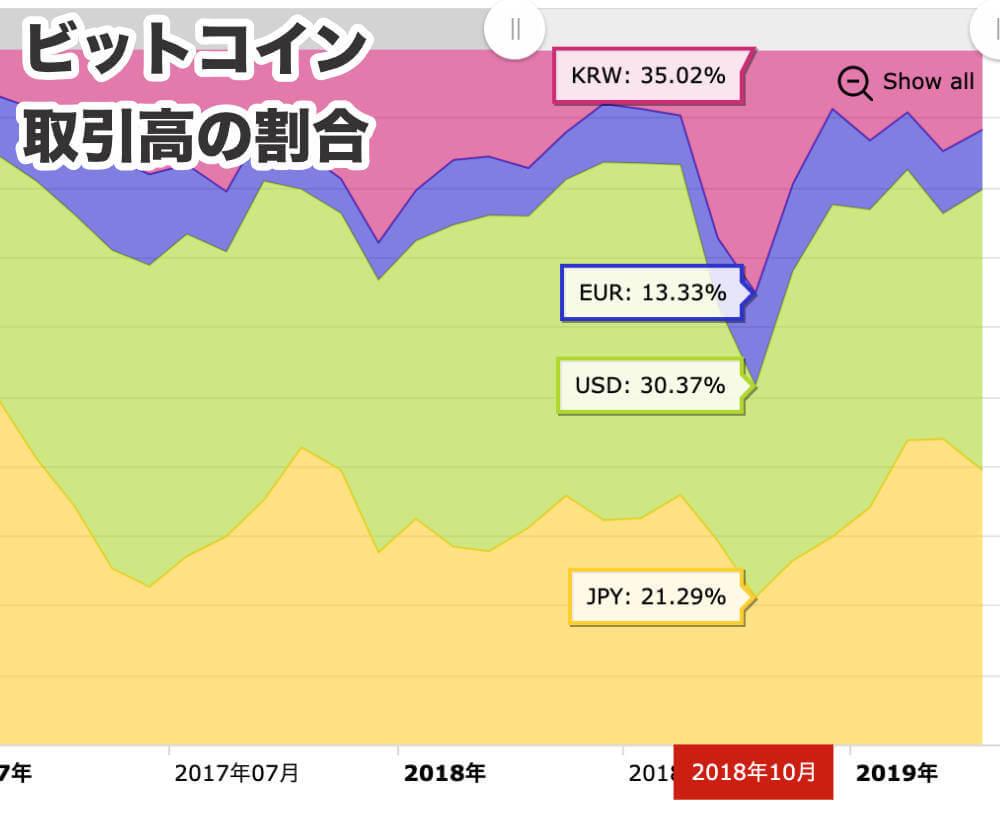 韓国の国別ビットコインの取引高
