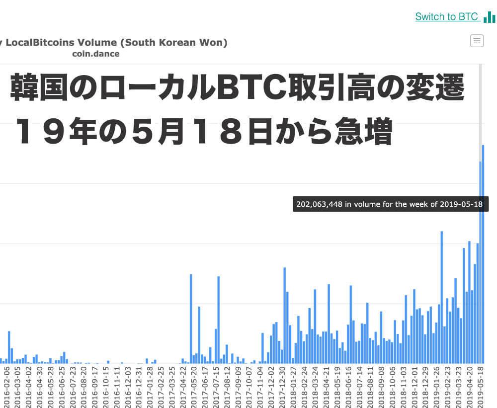 韓国の取引所の取引高のデータ画像