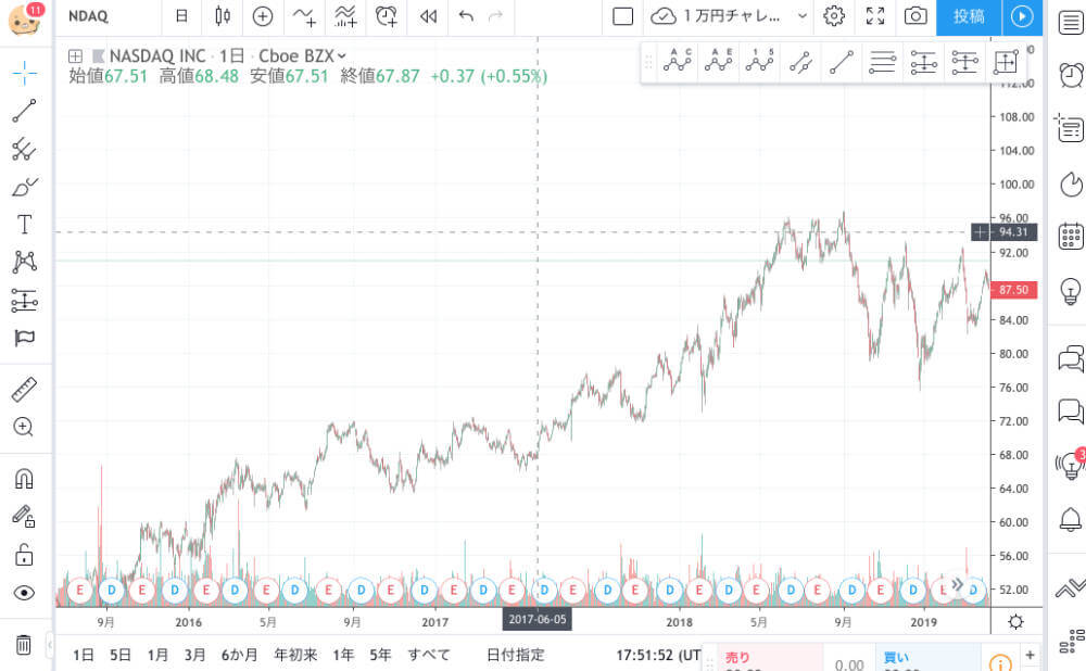 登録後のチャート画面 TradingView
