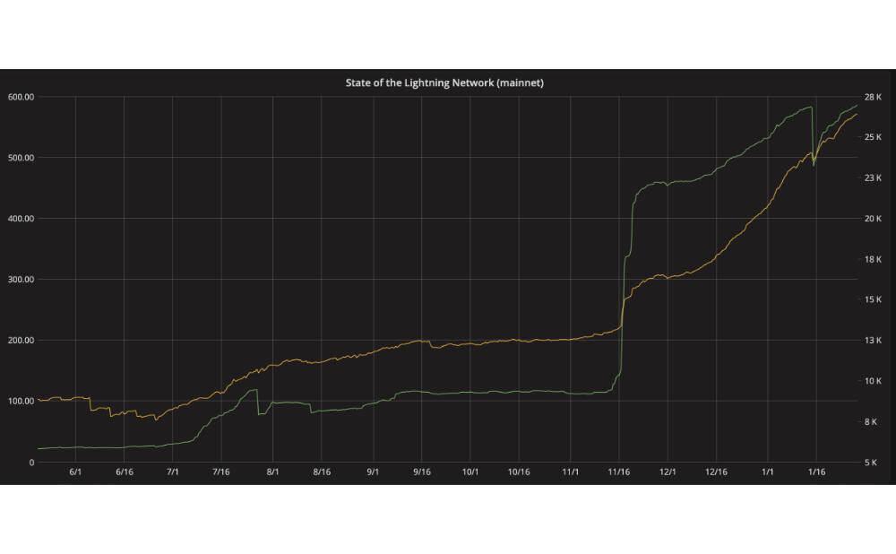 P2SHのライトニングネットワーク取引高がわかるサイト