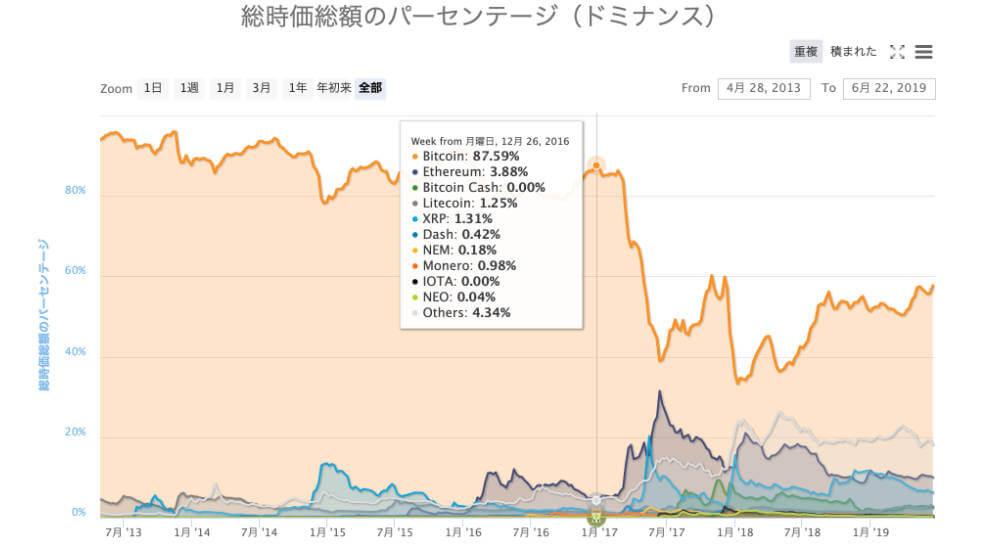 ドミナンス率がわかるコインマーケットキャップ(coinmarketcap))