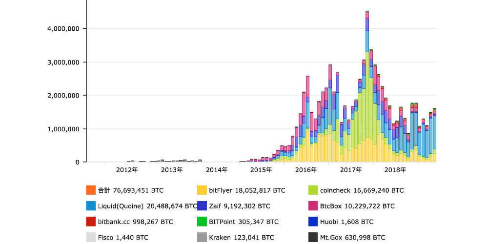 国内取引高が見れるBitcoin日本語情報