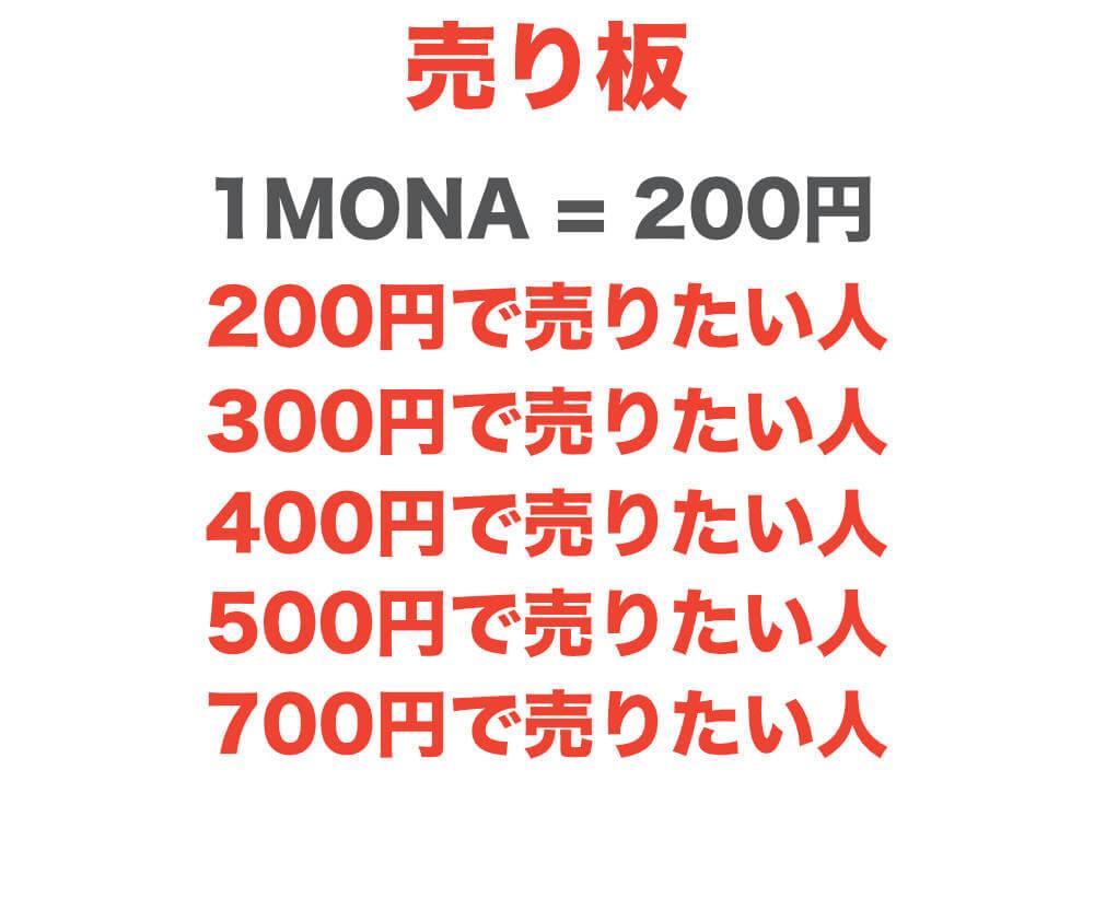 売り規制とMONAコインのコインチェックでの高騰を説明する図