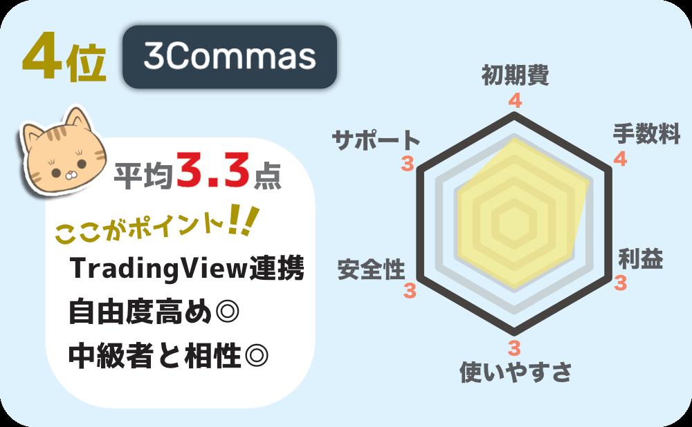 4位 3Commas ~プログラミング不要の本格的な自動売買bot作成サービス~の評価画像