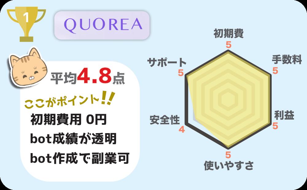 1位 QUOREA ~透明なbotをかんたん操作と良心価格で使える~