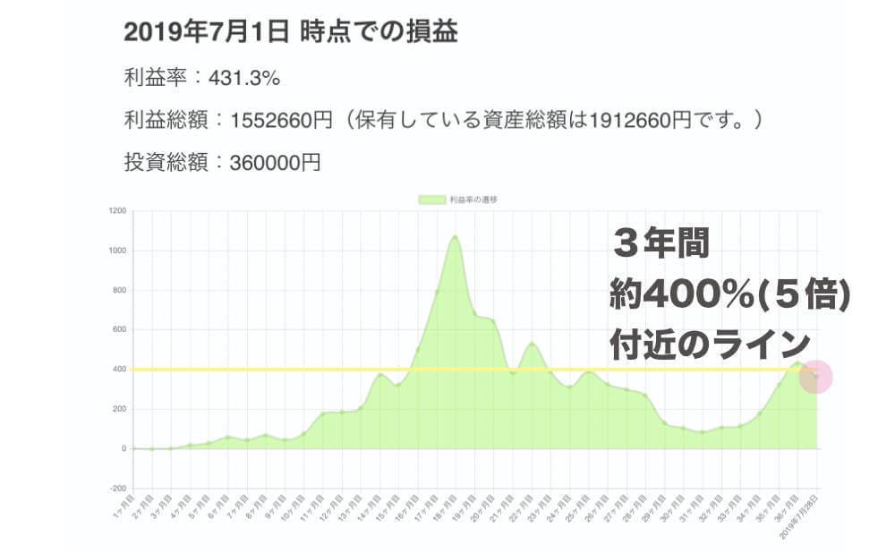 3年間で毎月1万円を積立投資して見た場合のシミュレーショングラフ