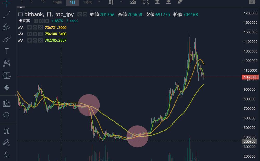 仮想通貨FXの移動平均線の画像