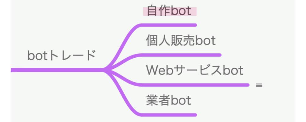 botトレードの種類と代表的なサービス 自作bot