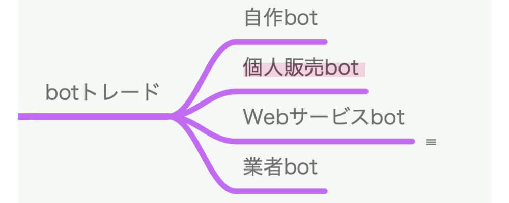 botトレードの種類と代表的なサービス 個人販売bot